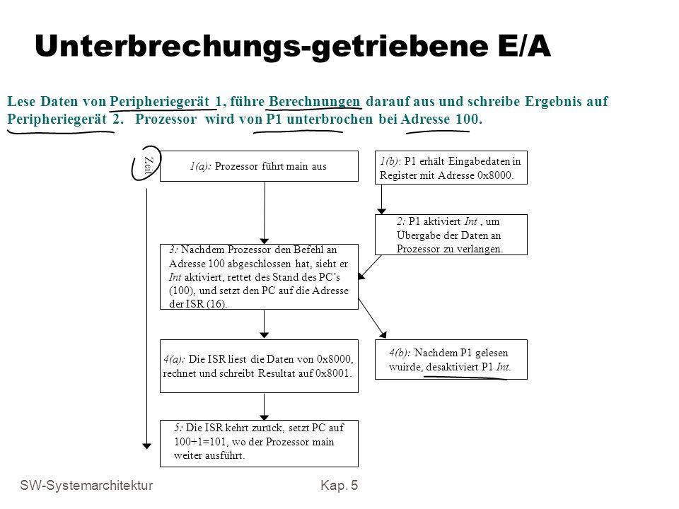Unterbrechungs-getriebene E/A