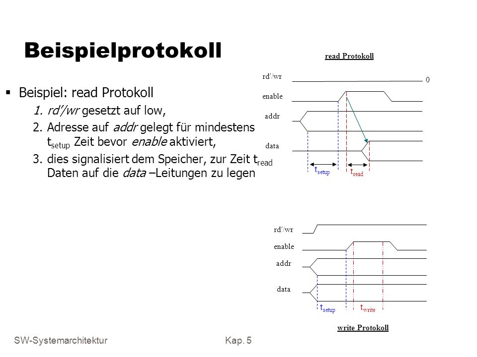 Beispielprotokoll Beispiel: read Protokoll rd'/wr gesetzt auf low,