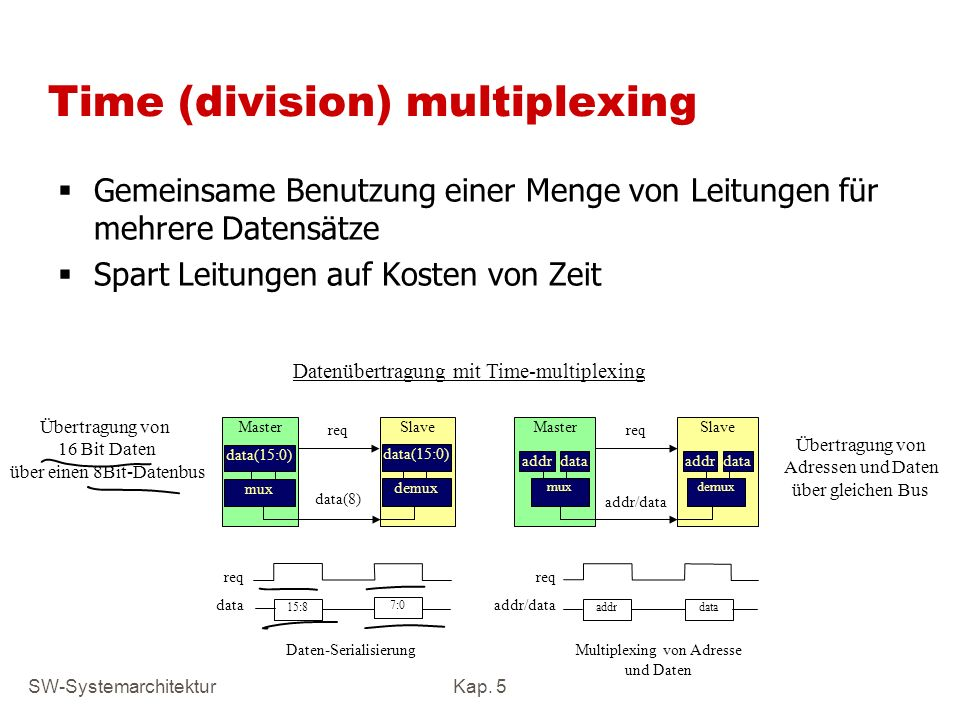 Time (division) multiplexing