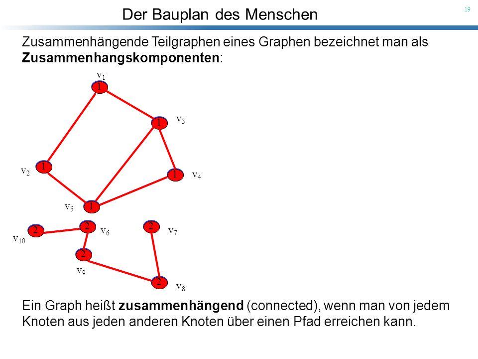 Zusammenhängende Teilgraphen eines Graphen bezeichnet man als