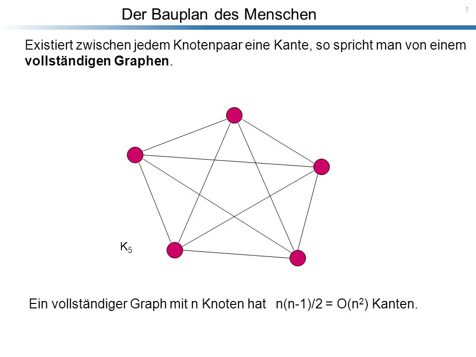 vollständigen Graphen.