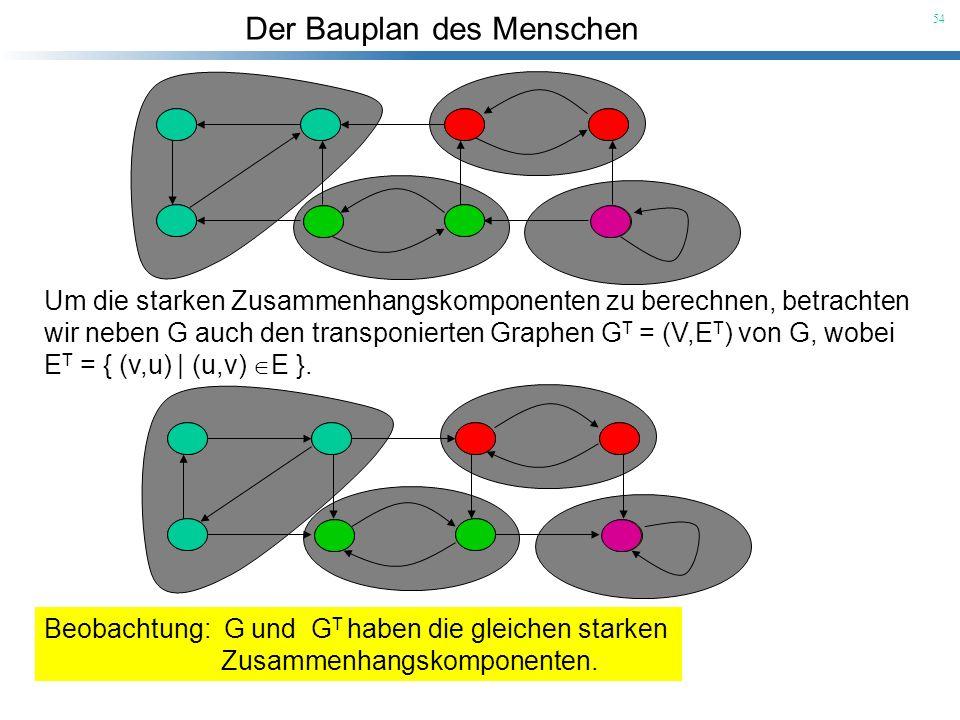 Um die starken Zusammenhangskomponenten zu berechnen, betrachten wir neben G auch den transponierten Graphen GT = (V,ET) von G, wobei ET = { (v,u) | (u,v) E }.