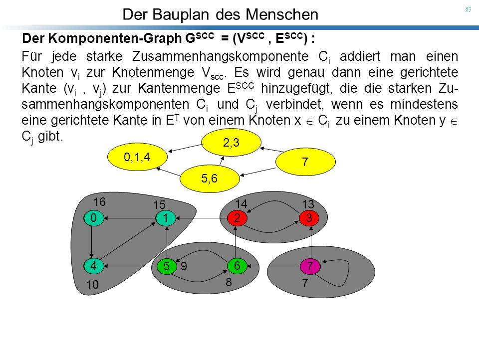 Der Komponenten-Graph GSCC = (VSCC , ESCC) :