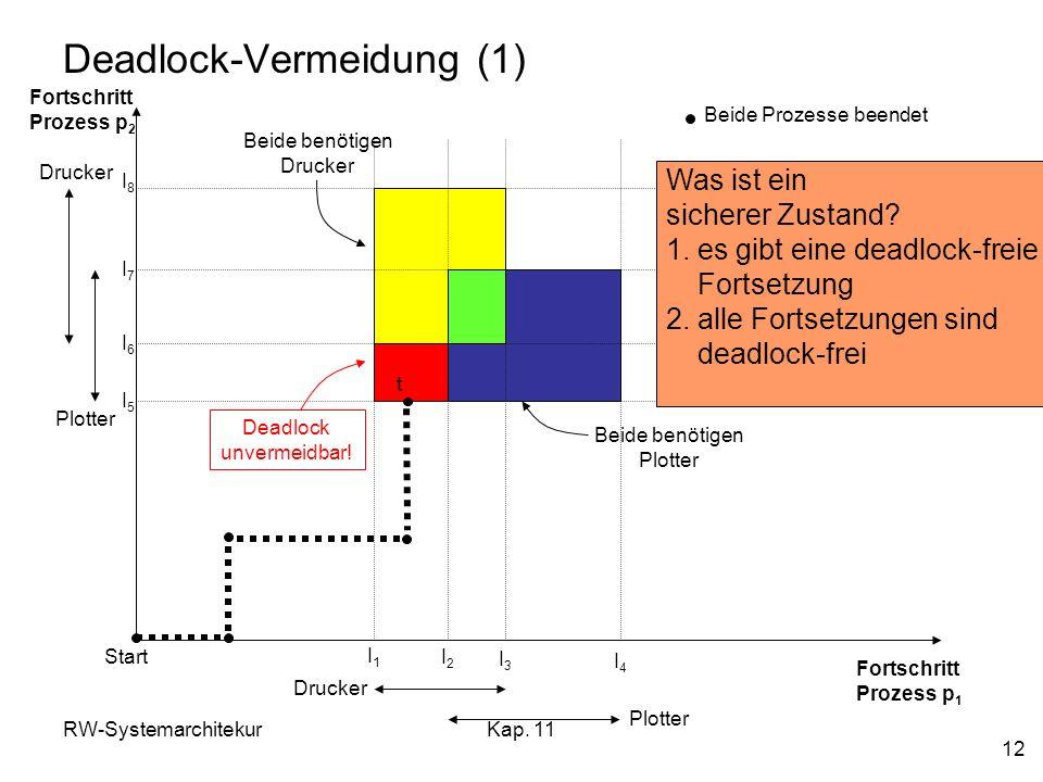 Deadlock-Vermeidung (1)