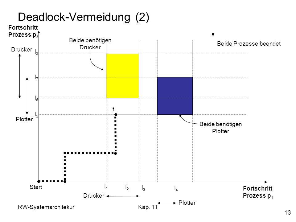 Deadlock-Vermeidung (2)