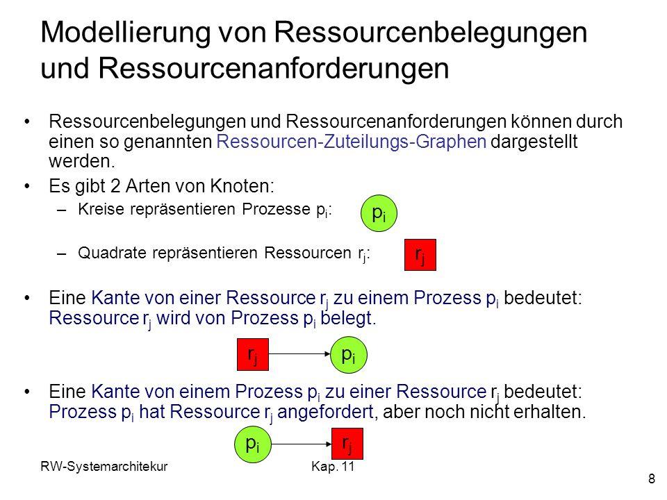 Modellierung von Ressourcenbelegungen und Ressourcenanforderungen