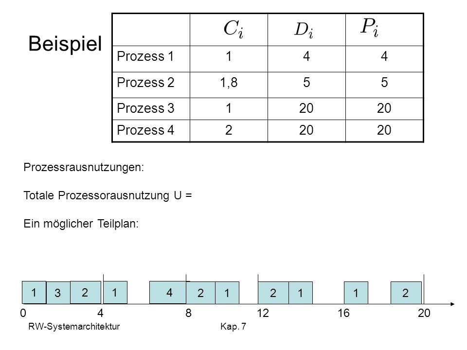 Beispiel Prozess 1 1 4 Prozess 2 1,8 5 Prozess 3 20 Prozess 4 2
