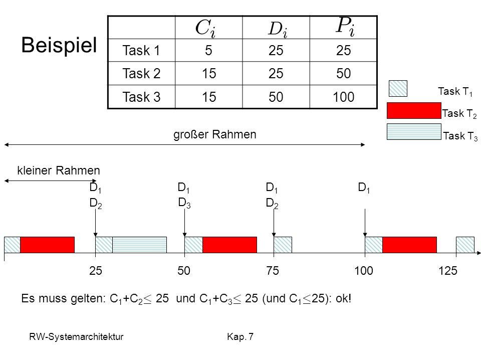 Beispiel Task 1 5 25 Task 2 15 50 Task 3 100 großer Rahmen