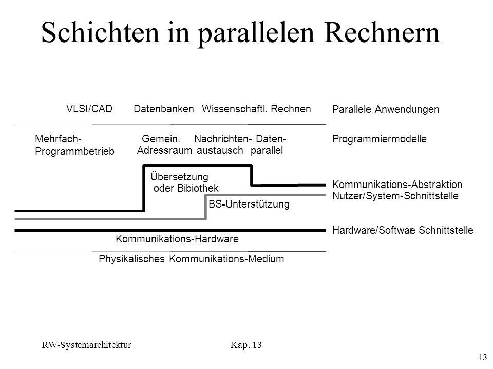 Schichten in parallelen Rechnern