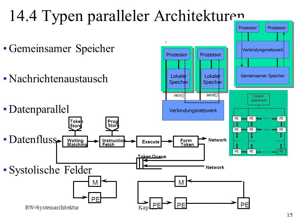 14.4 Typen paralleler Architekturen