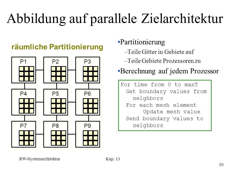Abbildung auf parallele Zielarchitektur