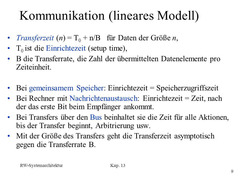 Kommunikation (lineares Modell)