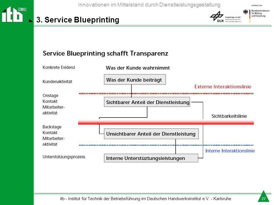 3. Service Blueprinting