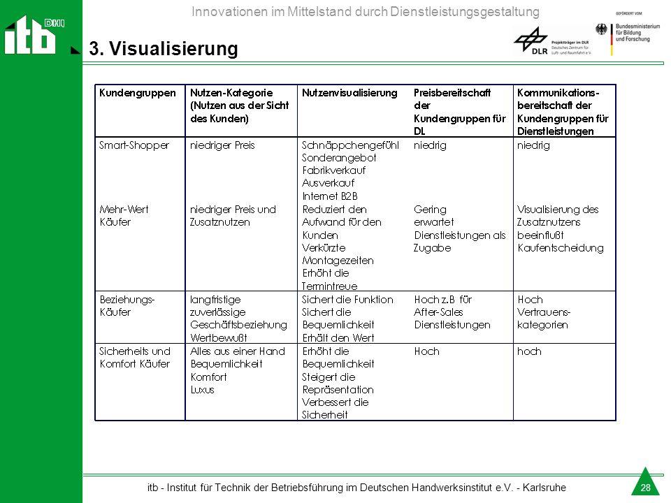 3. Visualisierung