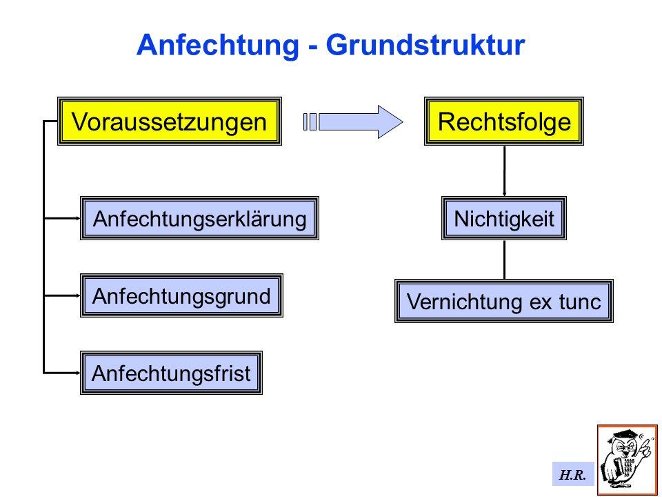 Anfechtung - Grundstruktur