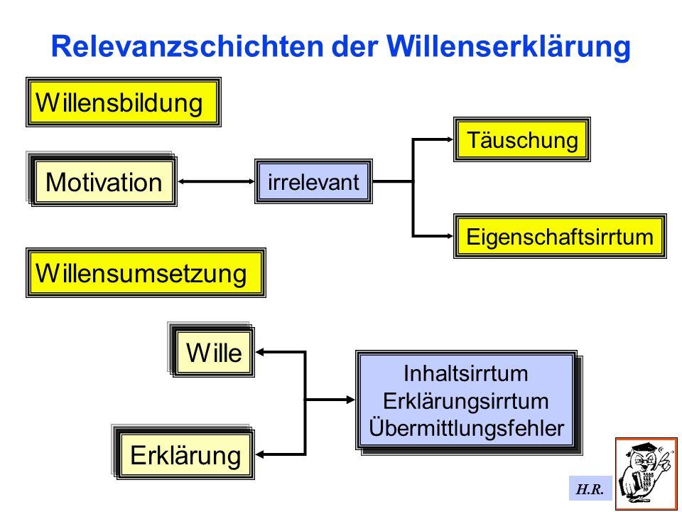 Relevanzschichten der Willenserklärung