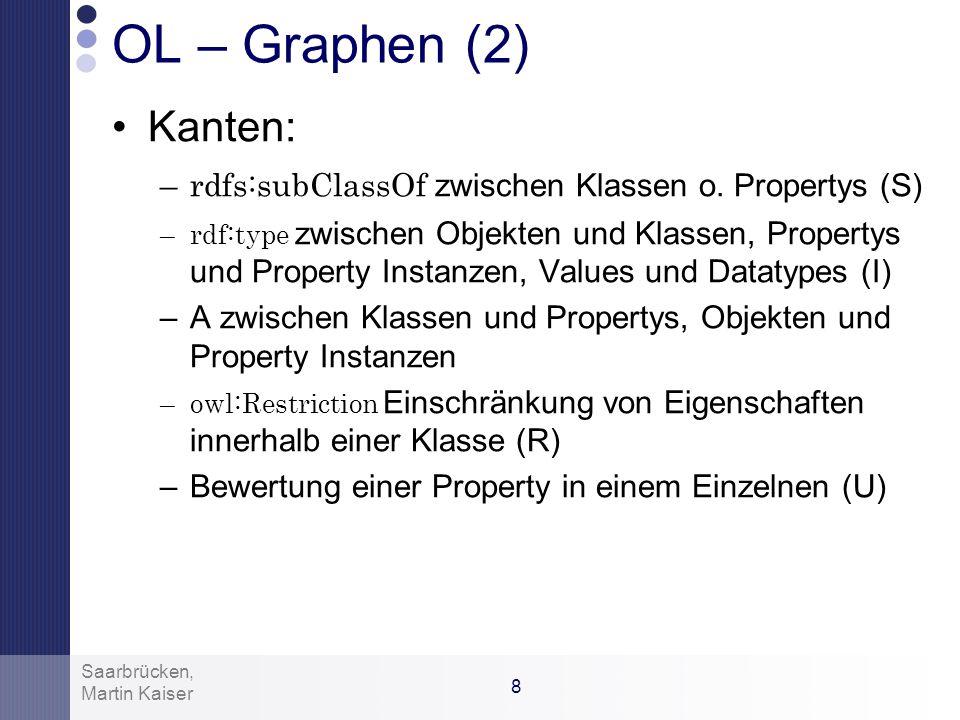 OL – Graphen (2) Kanten: rdfs:subClassOf zwischen Klassen o. Propertys (S)