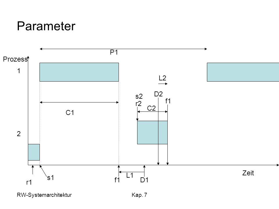 Parameter P1 Prozess 1 L2 D2 s2 f1 r2 C2 C1 2 Zeit L1 s1 f1 D1 r1