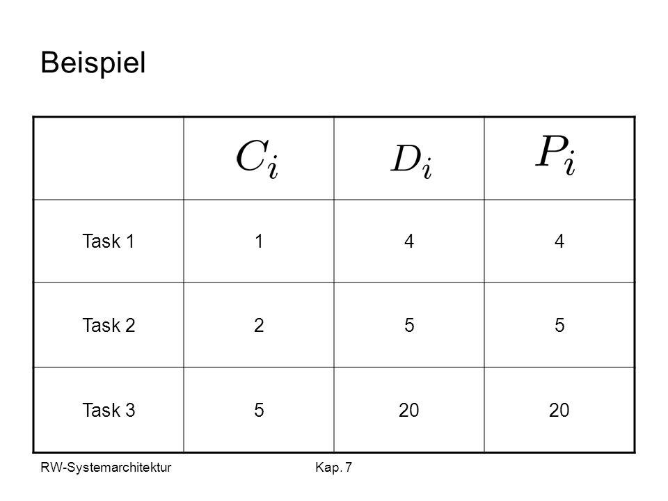 Beispiel Task 1 1 4 Task 2 2 5 Task 3 20 RW-Systemarchitektur Kap. 7