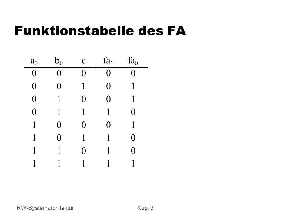 Funktionstabelle des FA