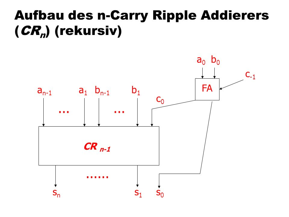 Aufbau des n-Carry Ripple Addierers (CRn) (rekursiv)