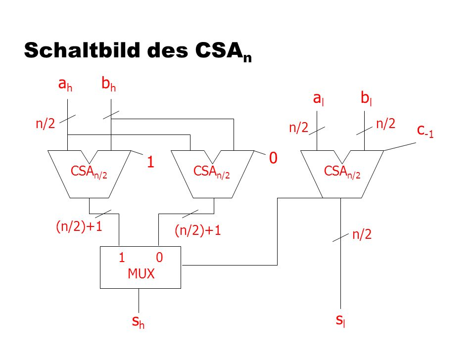 Schaltbild des CSAn ah bh al bl c-1 1 sh sl n/2 n/2 n/2 CSAn/2 CSAn/2