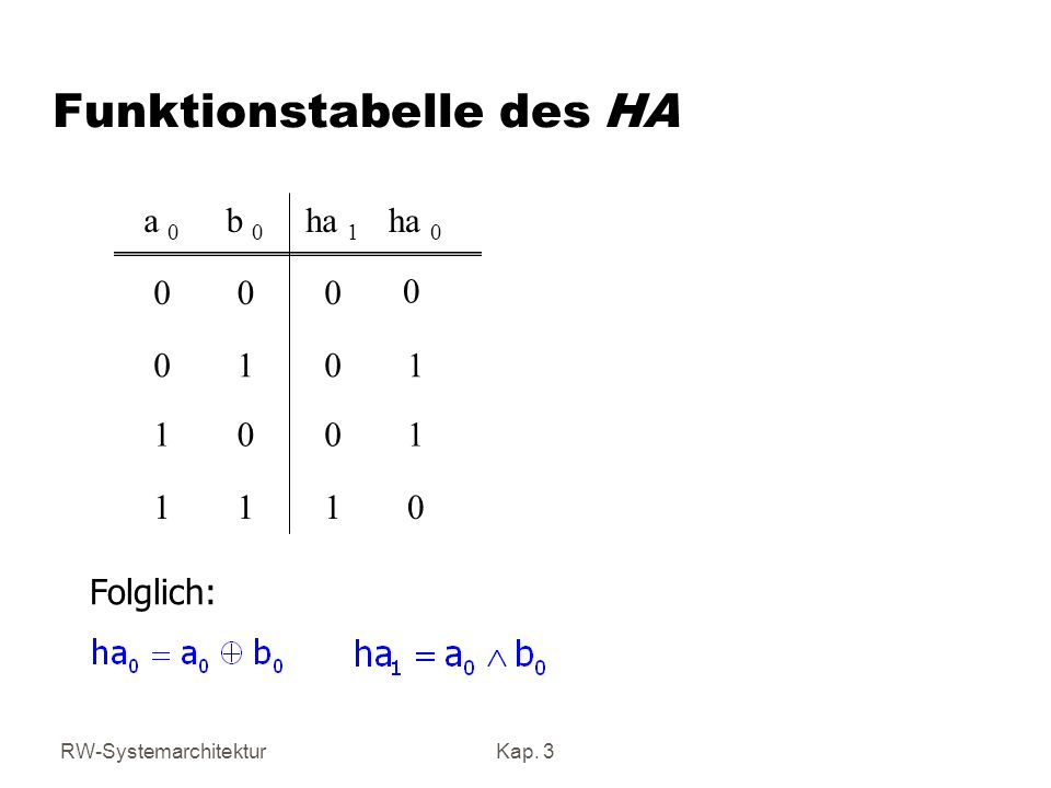 Funktionstabelle des HA