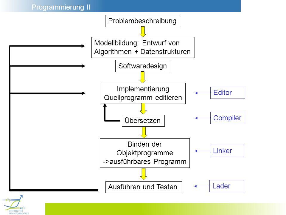 Modellbildung: Entwurf von Algorithmen + Datenstrukturen