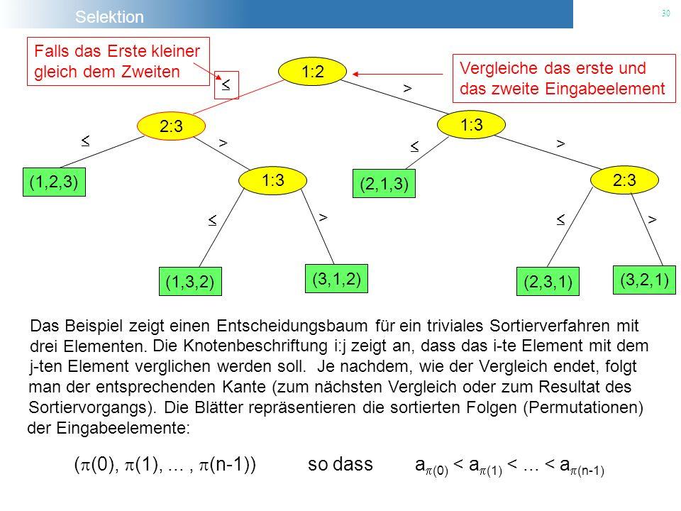 2:3  Falls das Erste kleiner. gleich dem Zweiten. 1:2. Vergleiche das erste und. das zweite Eingabeelement.