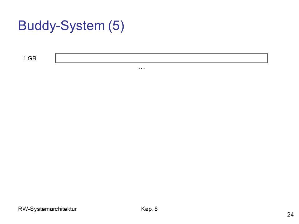 Buddy-System (5) 1 GB … RW-Systemarchitektur Kap. 8