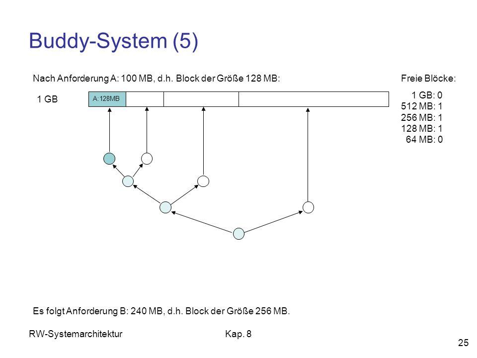 Buddy-System (5) Nach Anforderung A: 100 MB, d.h. Block der Größe 128 MB: Freie Blöcke: 1 GB: 0 512 MB: 1 256 MB: 1 128 MB: 1 64 MB: 0.