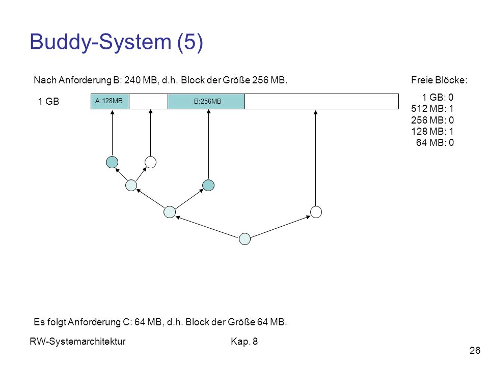Buddy-System (5) Nach Anforderung B: 240 MB, d.h. Block der Größe 256 MB. Freie Blöcke: 1 GB: 0 512 MB: 1 256 MB: 0 128 MB: 1 64 MB: 0.