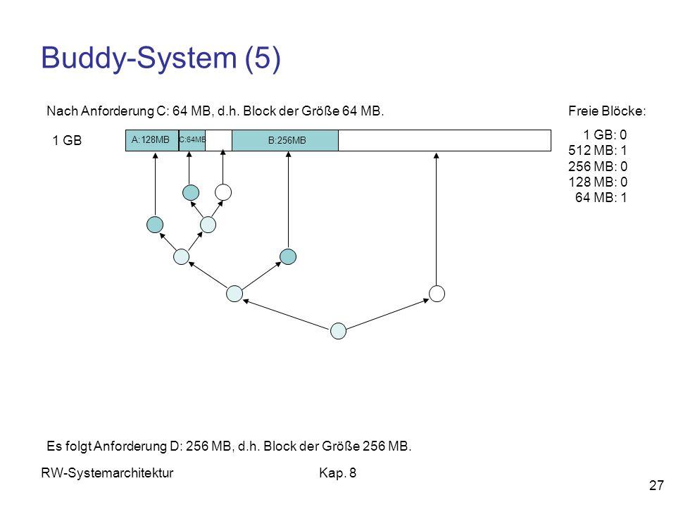 Buddy-System (5) Nach Anforderung C: 64 MB, d.h. Block der Größe 64 MB. Freie Blöcke: 1 GB: 0 512 MB: 1 256 MB: 0 128 MB: 0 64 MB: 1.