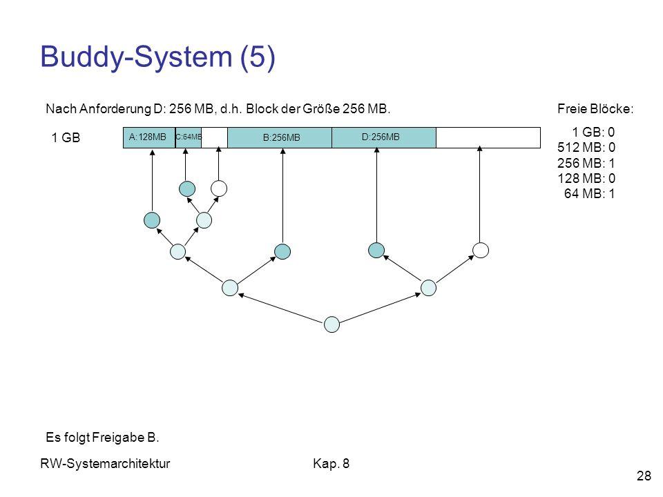 Buddy-System (5) Nach Anforderung D: 256 MB, d.h. Block der Größe 256 MB. Freie Blöcke: 1 GB: 0 512 MB: 0 256 MB: 1 128 MB: 0 64 MB: 1.
