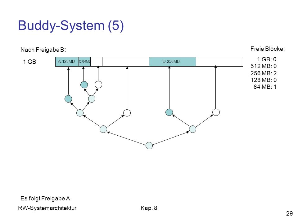 Buddy-System (5) Nach Freigabe B: Freie Blöcke: