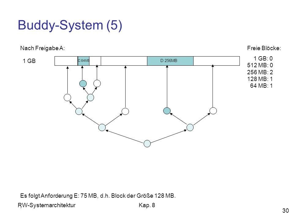 Buddy-System (5) Nach Freigabe A: Freie Blöcke: