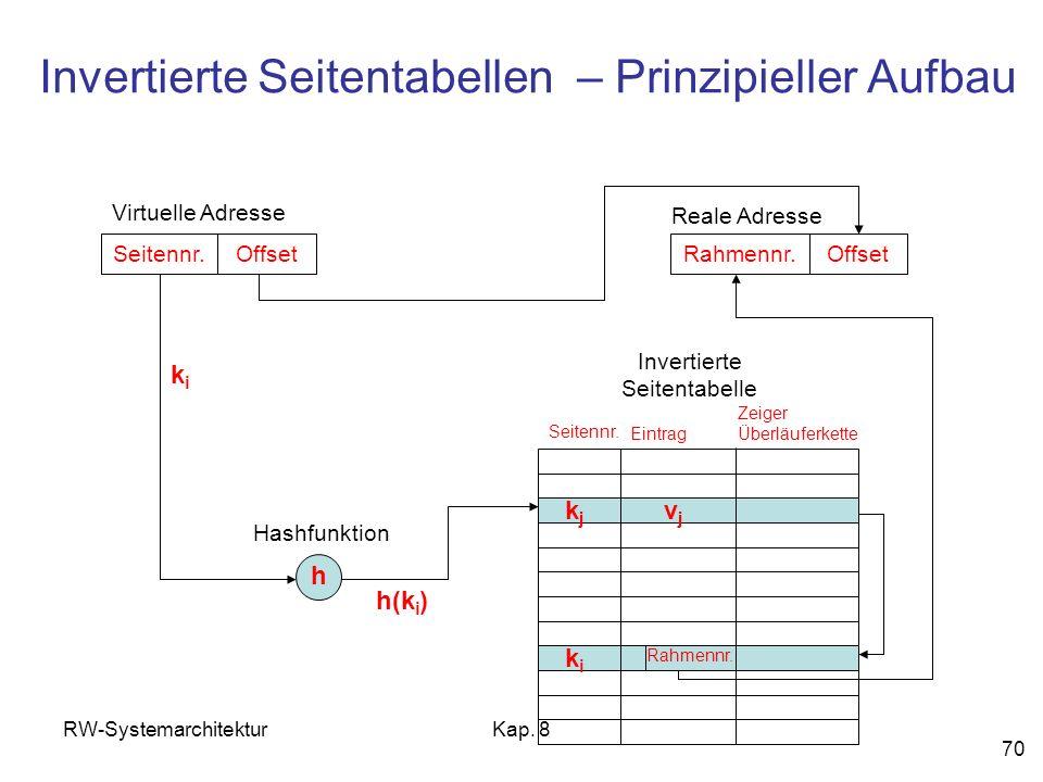 Invertierte Seitentabellen – Prinzipieller Aufbau