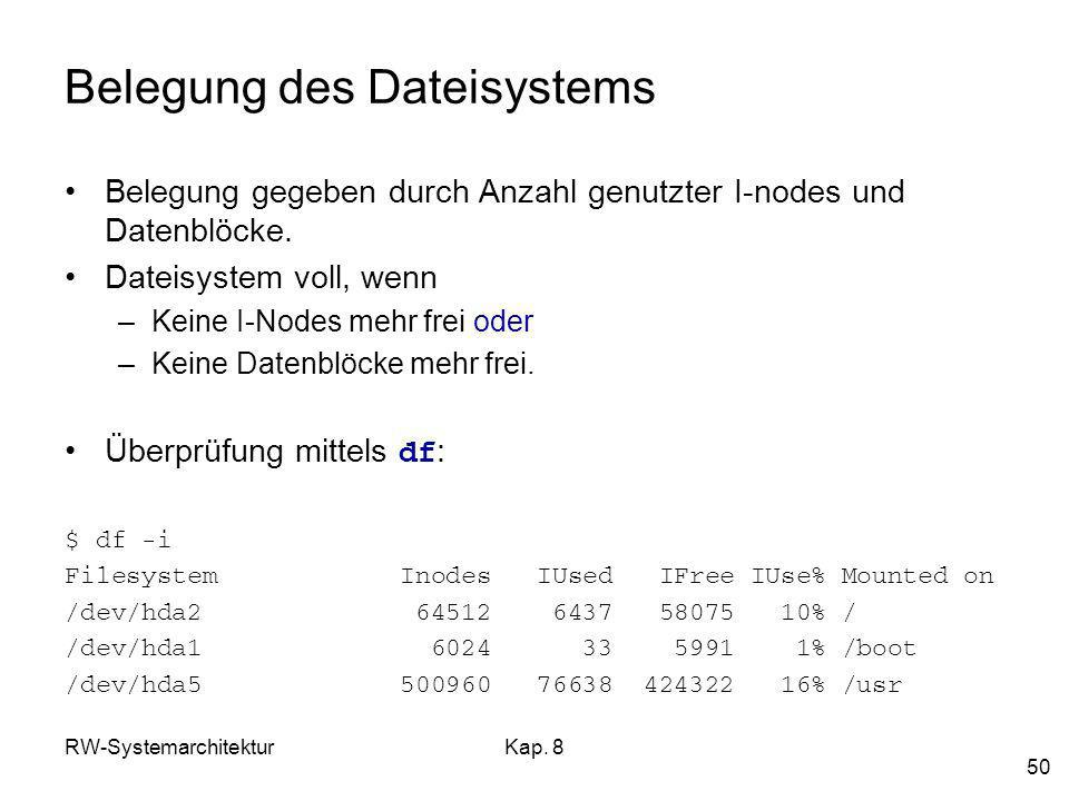 Belegung des Dateisystems