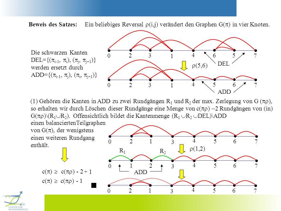 Beweis des Satzes: Ein beliebiges Reversal (i,j) verändert den Graphen G() in vier Knoten. 2. 3.