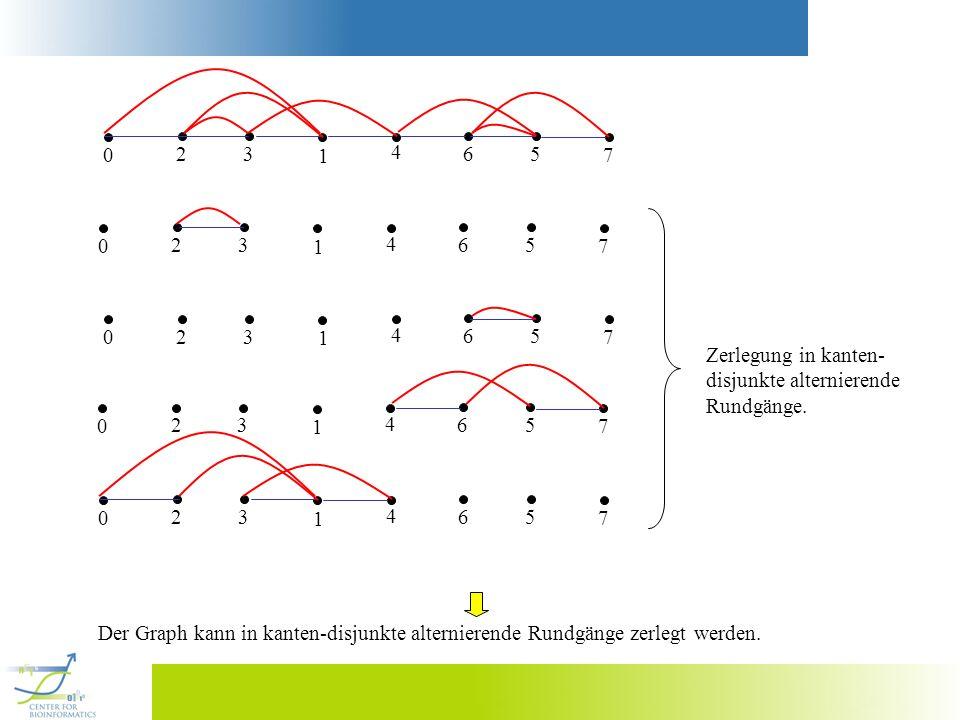 2 3. 1. 4. 6. 5. 7. 2. 3. 1. 4. 6. 5. 7. 2. 3. 1. 4. 6. 5. 7. Zerlegung in kanten-