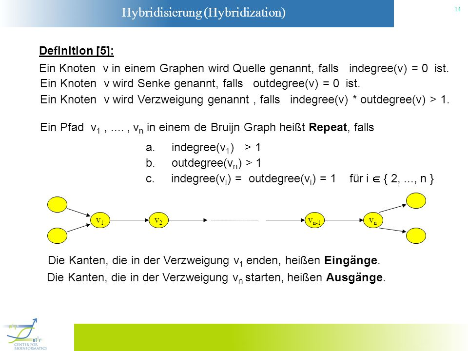 Ein Knoten v wird Senke genannt, falls outdegree(v) = 0 ist.