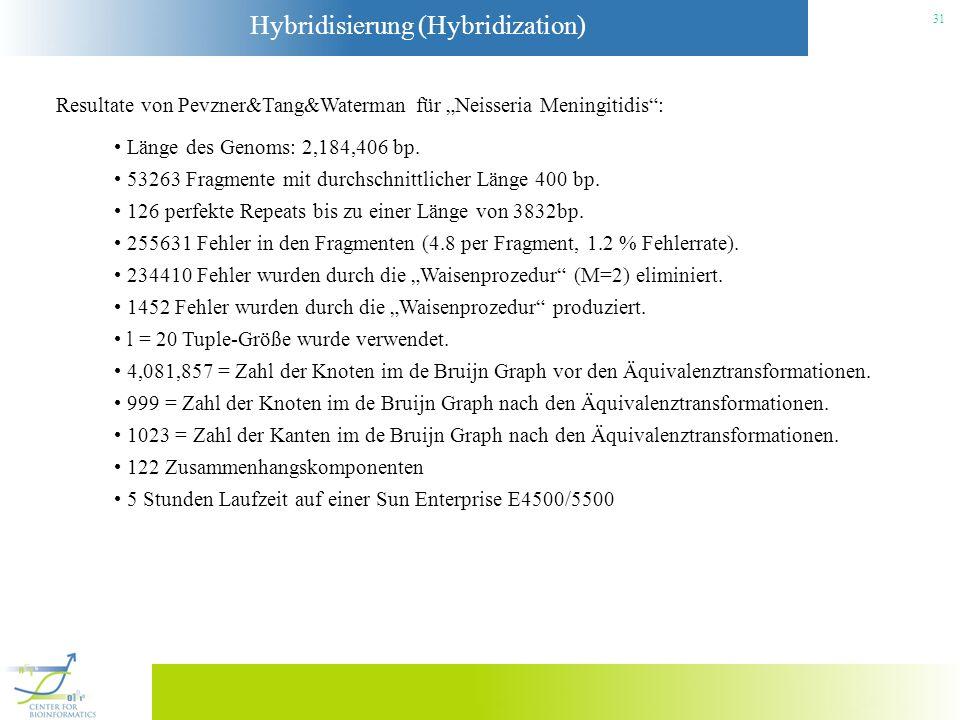 """Resultate von Pevzner&Tang&Waterman für """"Neisseria Meningitidis :"""