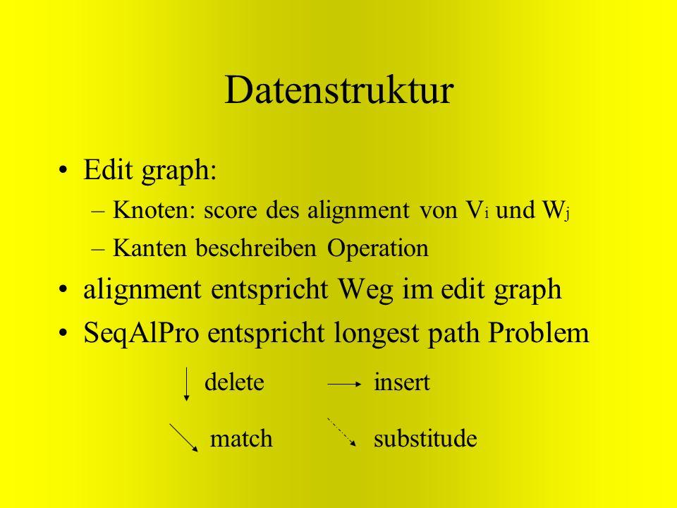 Datenstruktur Edit graph: alignment entspricht Weg im edit graph
