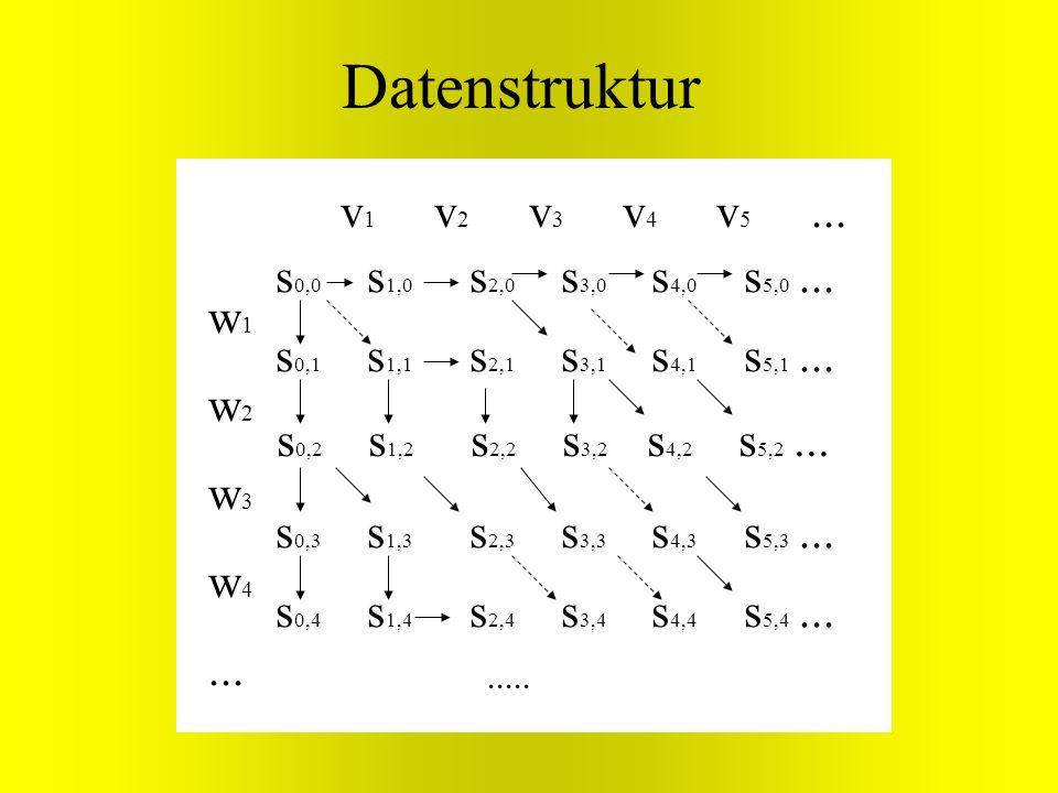 Datenstruktur v1 v2 v3 v4 v5 ... s0,0 s1,0 s2,0 s3,0 s4,0 s5,0 ... w1