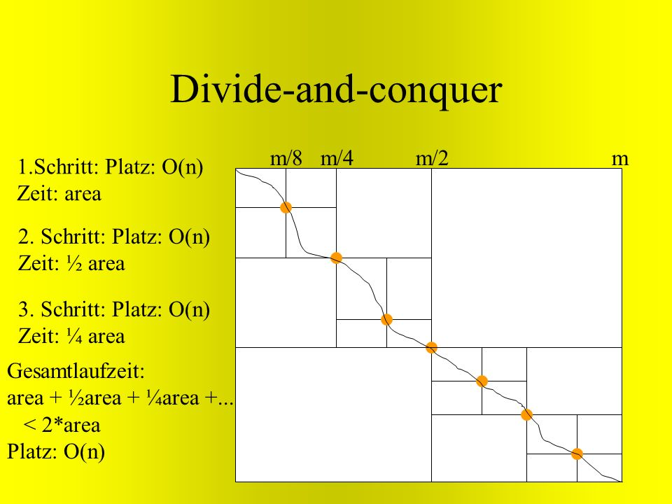Divide-and-conquer m/8 m/4 m/2 m 1.Schritt: Platz: O(n) Zeit: area
