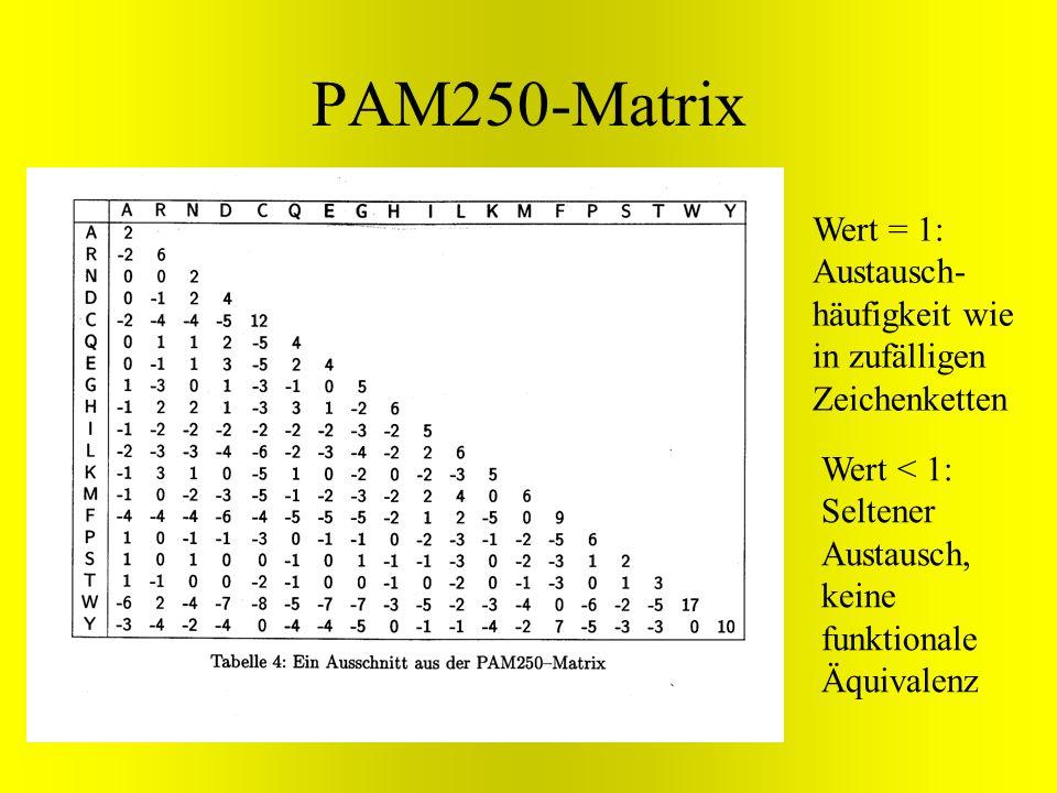PAM250-MatrixWert = 1: Austausch-häufigkeit wie in zufälligen Zeichenketten.