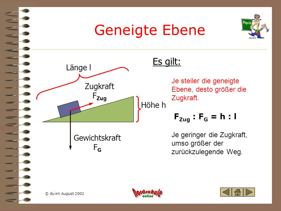 Geneigte Ebene Es gilt: Länge l Zugkraft FZug Höhe h FZug : FG = h : l
