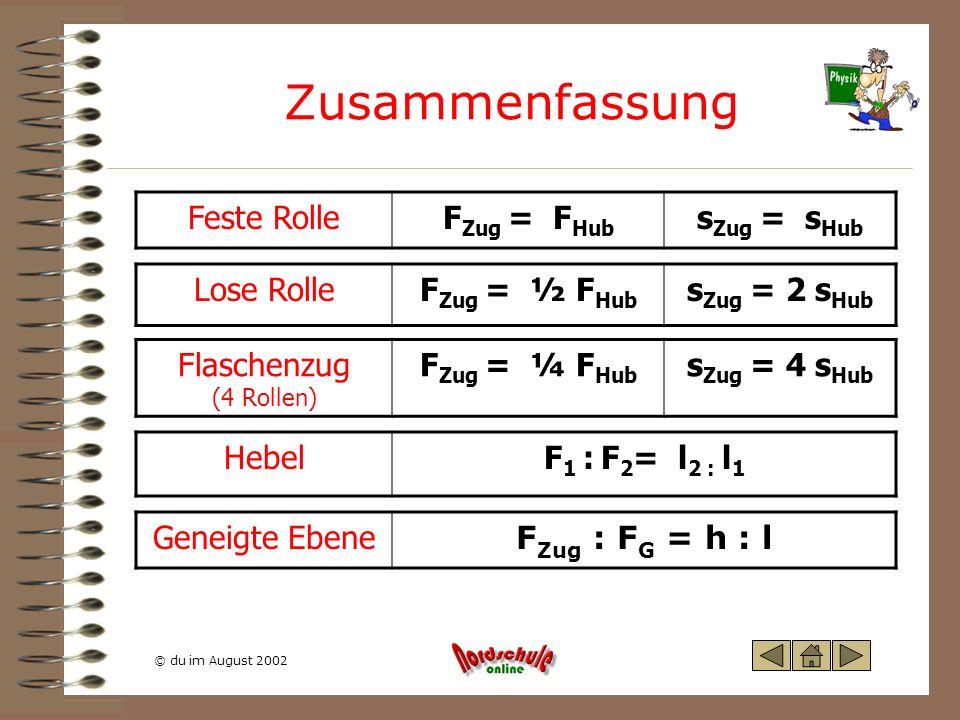 Zusammenfassung Feste Rolle FZug = FHub sZug = sHub Lose Rolle