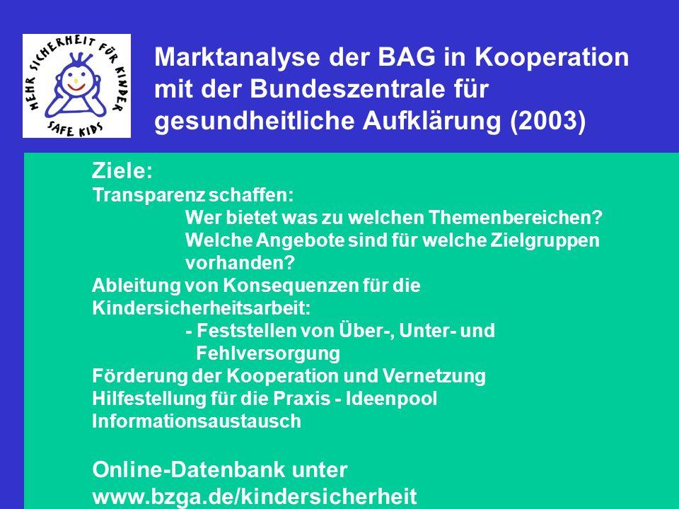 Marktanalyse der BAG in Kooperation mit der Bundeszentrale für gesundheitliche Aufklärung (2003)
