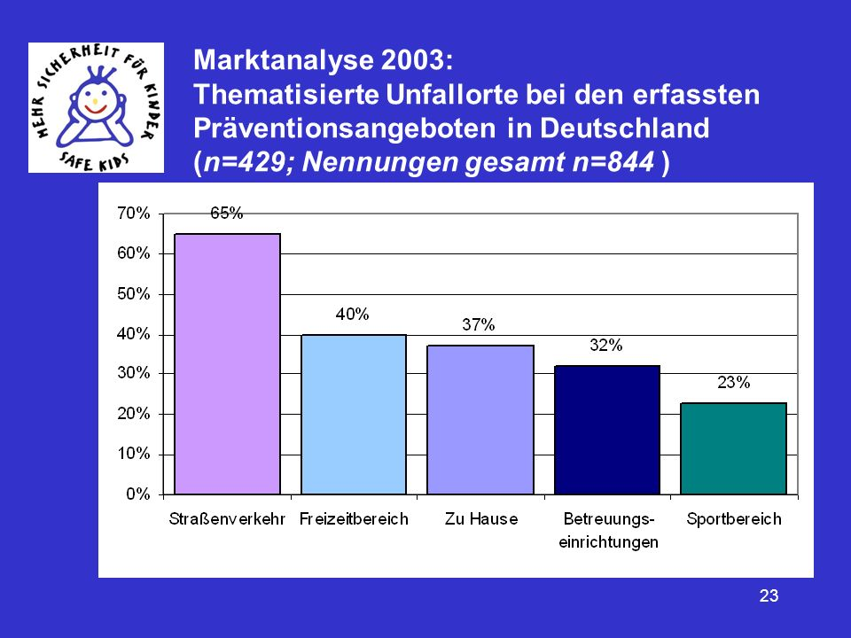 Marktanalyse 2003: Thematisierte Unfallorte bei den erfassten Präventionsangeboten in Deutschland (n=429; Nennungen gesamt n=844 )